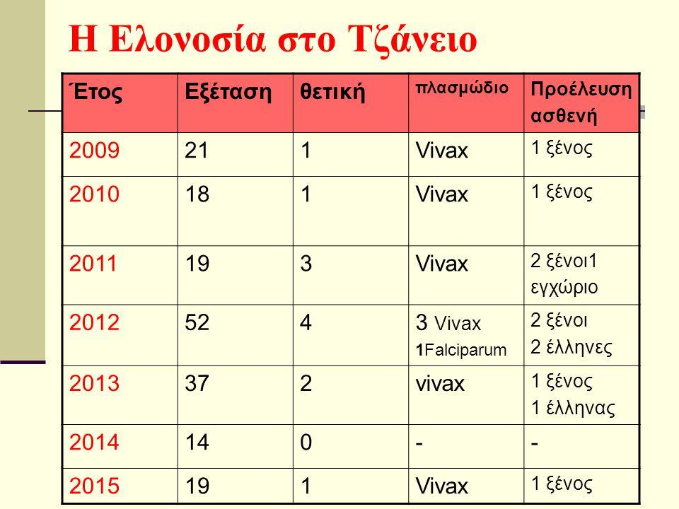 Η Ελονοσία στο Τζάνειο ΈτοςΕξέτασηθετική πλασμώδιο Προέλευση ασθενή 2009211Vivax 1 ξένος 2010181Vivax 1 ξένος 2011193Vivax 2 ξένοι1 εγχώριο 20125243 Vivax 1Falciparum 2 ξένοι 2 έλληνες 2013372vivax 1 ξένος 1 έλληνας 2014140-- 2015191Vivax 1 ξένος