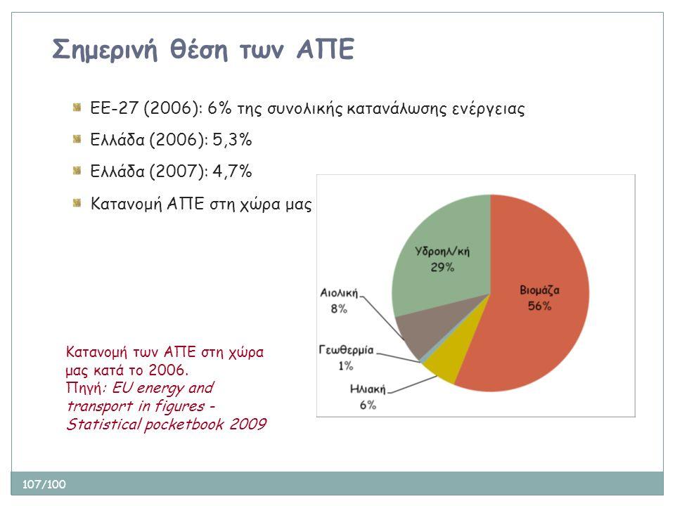 107/100 Σημερινή θέση των ΑΠΕ ΕΕ-27 (2006): 6% της συνολικής κατανάλωσης ενέργειας Ελλάδα (2006): 5,3% Ελλάδα (2007): 4,7% Κατανομή ΑΠΕ στη χώρα μας Κ