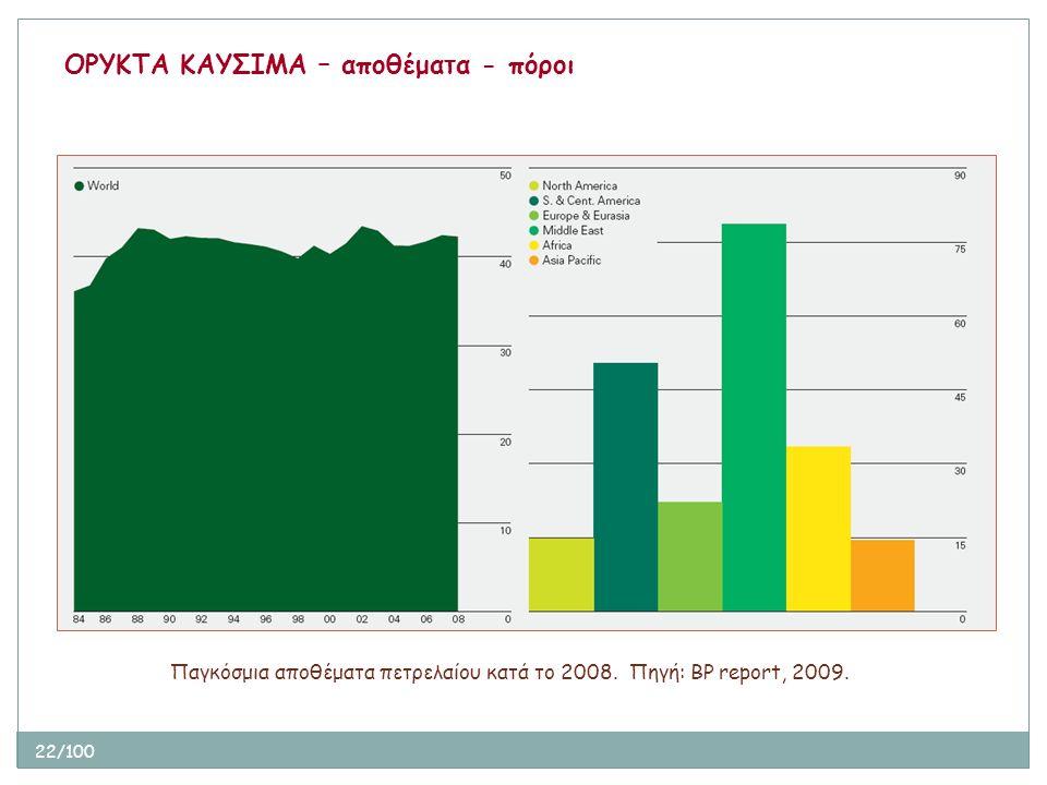22/100 Παγκόσμια αποθέματα πετρελαίου κατά το 2008. Πηγή: BP report, 2009. ΟΡΥΚΤΑ ΚΑΥΣΙΜΑ – αποθέματα - πόροι