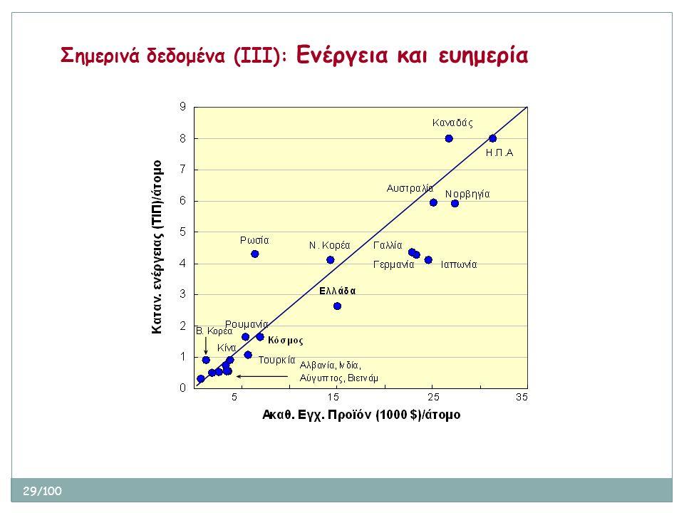 29/100 Σημερινά δεδομένα (ΙΙΙ): Ενέργεια και ευημερία