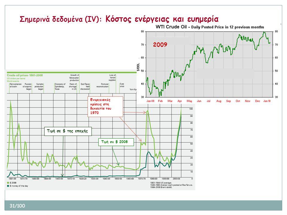 31/100 Σημερινά δεδομένα (ΙV): Κόστος ενέργειας και ευημερία Τιμή σε $ της εποχής Τιμή σε $ 2008 Ενεργειακές κρίσεις στη δεκαετία του 1970 2009