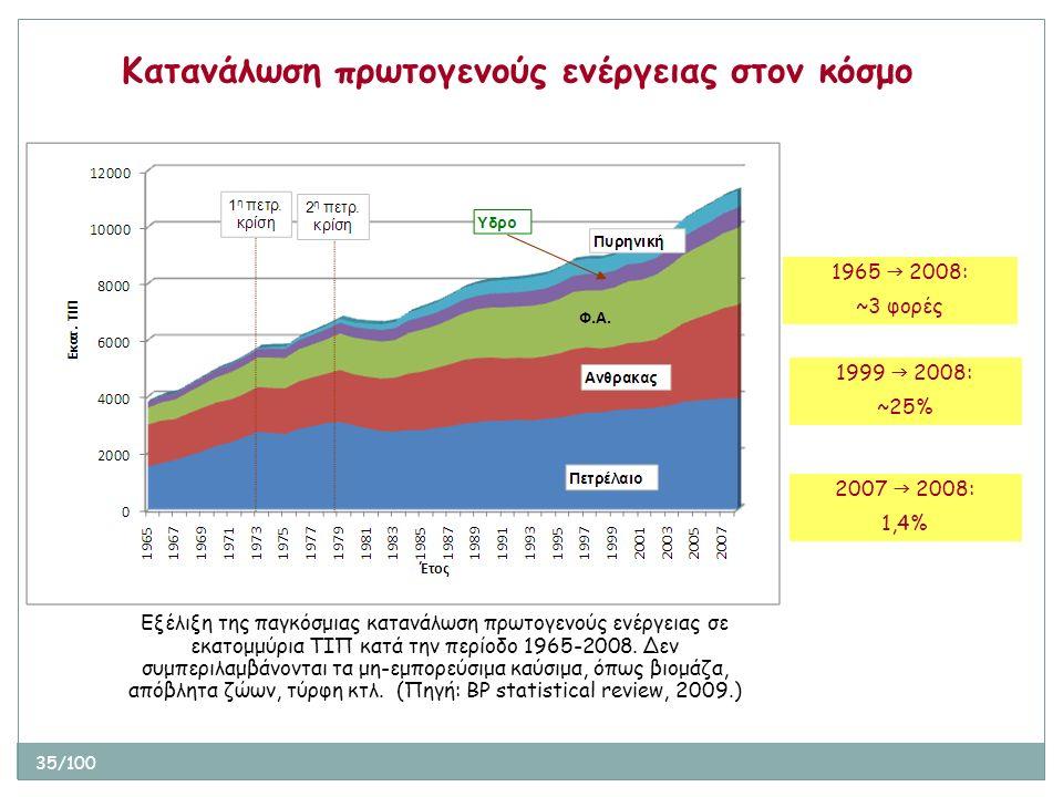 35/100 Εξέλιξη της παγκόσμιας κατανάλωση πρωτογενούς ενέργειας σε εκατομμύρια ΤΙΠ κατά την περίοδο 1965-2008. Δεν συμπεριλαμβάνονται τα μη-εμπορεύσιμα