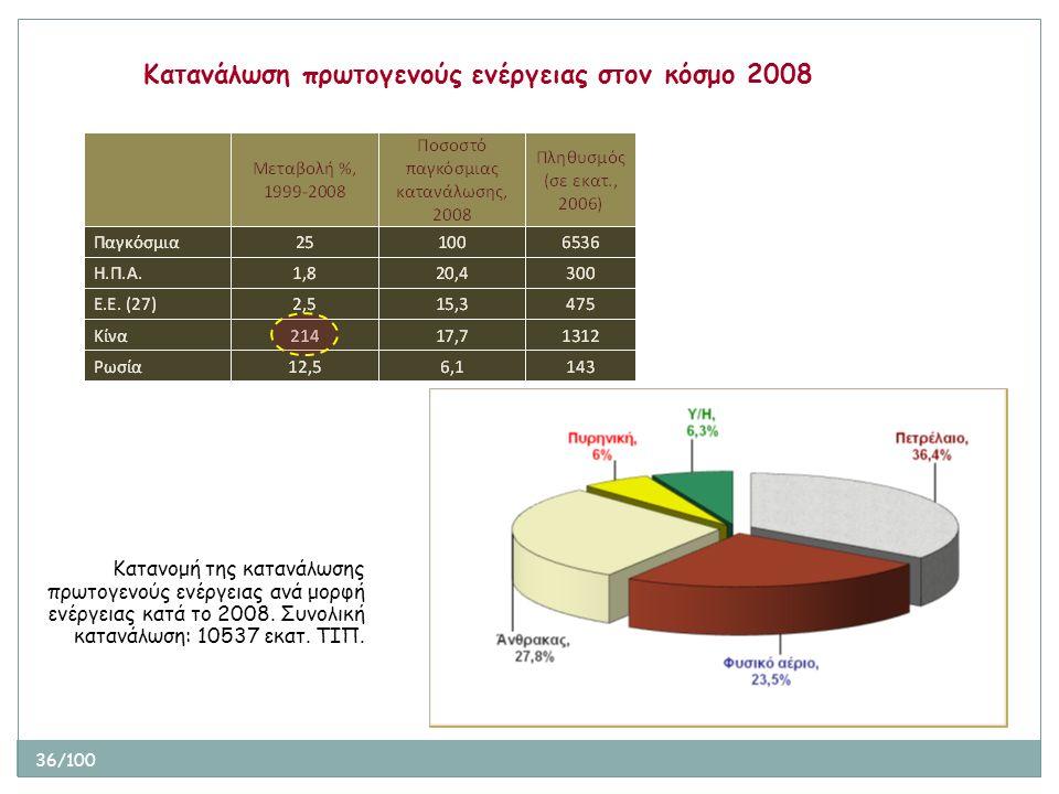 36/100 Κατανάλωση πρωτογενούς ενέργειας στον κόσμο 2008 Κατανομή της κατανάλωσης πρωτογενούς ενέργειας ανά μορφή ενέργειας κατά το 2008. Συνολική κατα