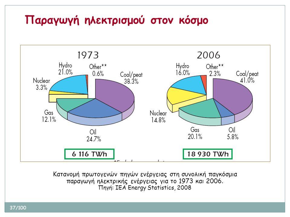 37/100 Παραγωγή ηλεκτρισμού στον κόσμο Κατανομή πρωτογενών πηγών ενέργειας στη συνολική παγκόσμια παραγωγή ηλεκτρικής ενέργειας για το 1973 και 2006.