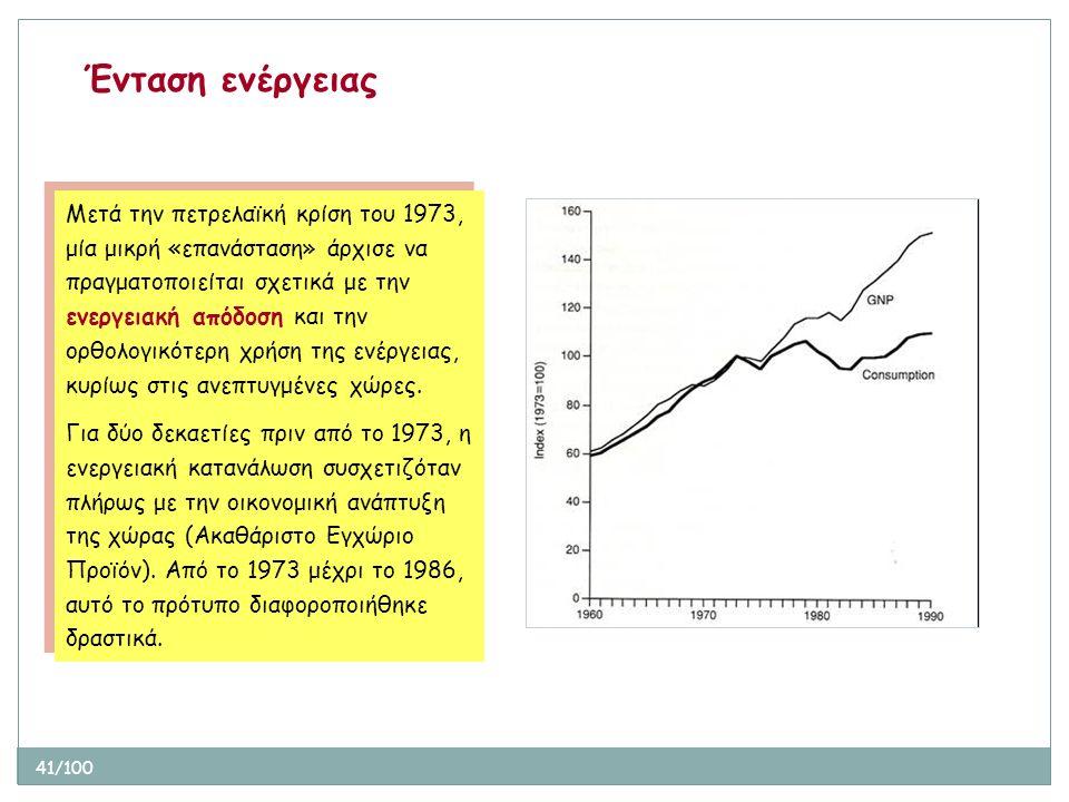 41/100 Ένταση ενέργειας Μετά την πετρελαϊκή κρίση του 1973, μία μικρή «επανάσταση» άρχισε να πραγματοποιείται σχετικά με την ενεργειακή απόδοση και τη
