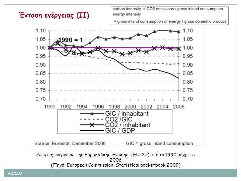 42/100 Ένταση ενέργειας (ΙΙ) Δείκτες ενέργειας της Ευρωπαϊκής Ένωσης (ΕU-27) από το 1990 μέχρι το 2006 (Πηγή: European Commission, Statistical pocketb