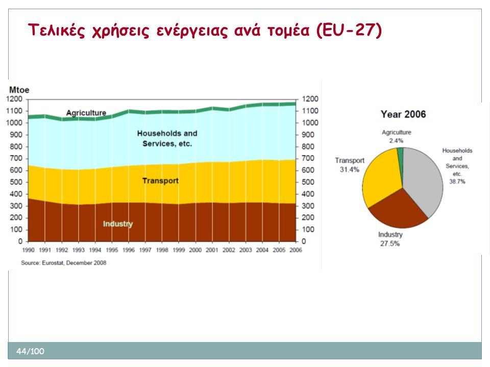 44/100 Τελικές χρήσεις ενέργειας ανά τομέα (ΕU-27)