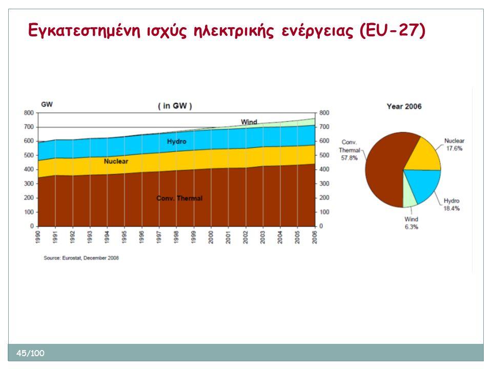 45/100 Εγκατεστημένη ισχύς ηλεκτρικής ενέργειας (ΕU-27)