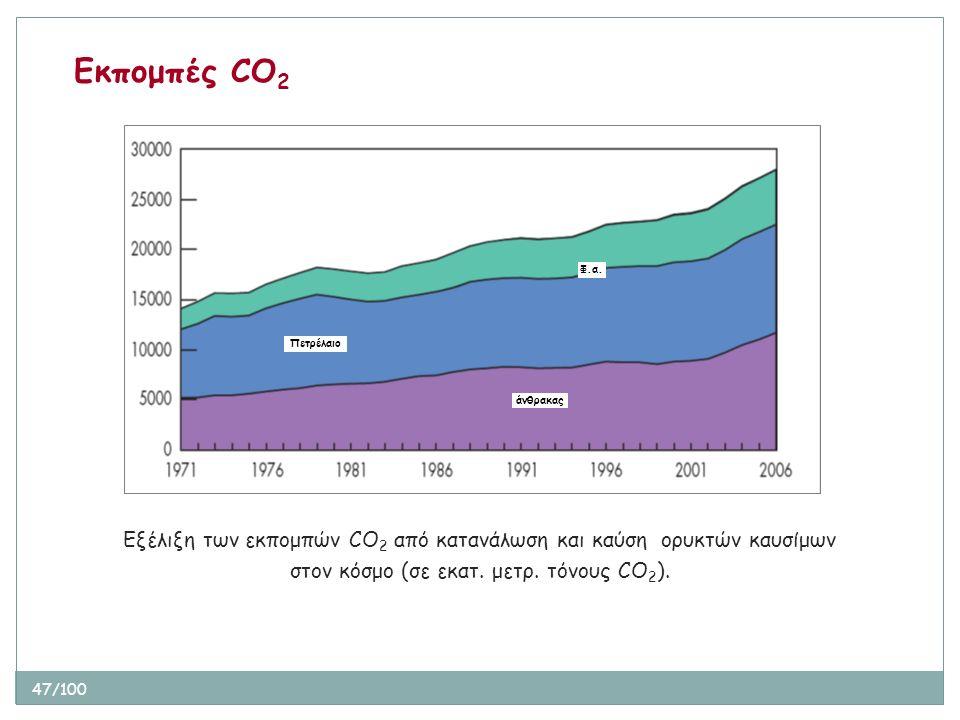 47/100 Εξέλιξη των εκπομπών CO 2 από κατανάλωση και καύση ορυκτών καυσίμων στον κόσμο (σε εκατ. μετρ. τόνους CO 2 ). Εκπομπές CO 2 Πετρέλαιο Φ.α. άνθρ