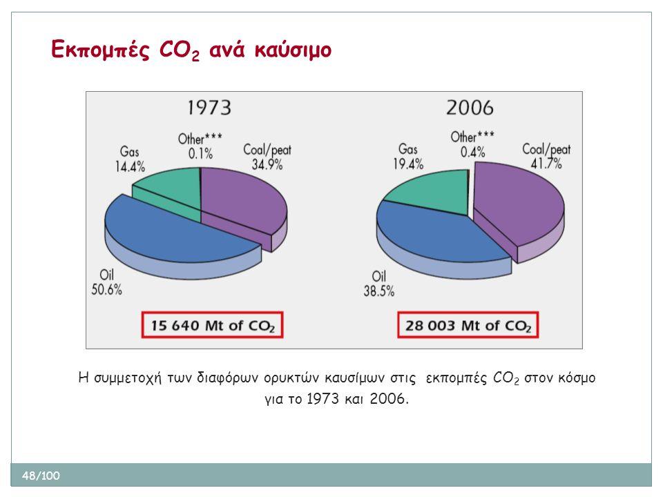 48/100 Η συμμετοχή των διαφόρων ορυκτών καυσίμων στις εκπομπές CO 2 στον κόσμο για το 1973 και 2006. Εκπομπές CO 2 ανά καύσιμο