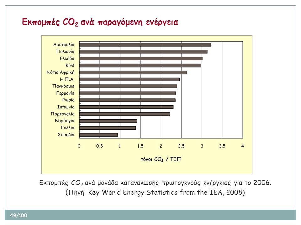 49/100 Εκπομπές CO 2 ανά παραγόμενη ενέργεια Εκπομπές CO 2 ανά μονάδα κατανάλωσης πρωτογενούς ενέργειας για το 2006. (Πηγή: Key World Energy Statistic