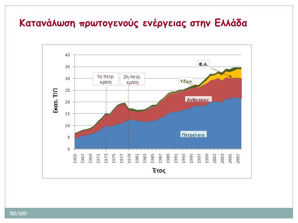 50/100 Κατανάλωση πρωτογενούς ενέργειας στην Ελλάδα