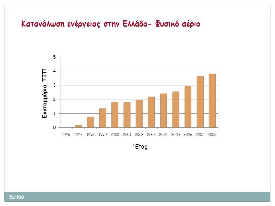51/100 Κατανάλωση ενέργειας στην Ελλάδα- Φυσικό αέριο