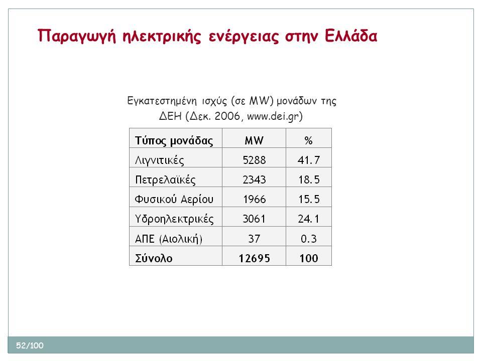 52/100 Παραγωγή ηλεκτρικής ενέργειας στην Ελλάδα Εγκατεστημένη ισχύς (σε MW) μονάδων της ΔΕΗ (Δεκ. 2006, www.dei.gr)