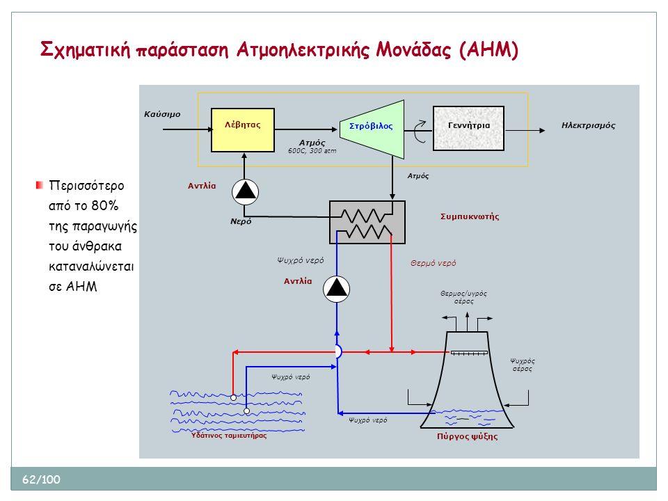 62/100 Σχηματική παράσταση Ατμοηλεκτρικής Μονάδας (ΑΗΜ) Περισσότερο από το 80% της παραγωγής του άνθρακα καταναλώνεται σε ΑΗΜ Αντλία Νερό Καύσιμο Λέβη