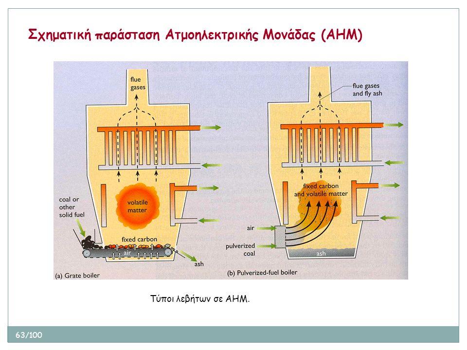 63/100 Σχηματική παράσταση Ατμοηλεκτρικής Μονάδας (ΑΗΜ) Τύποι λεβήτων σε ΑΗΜ.