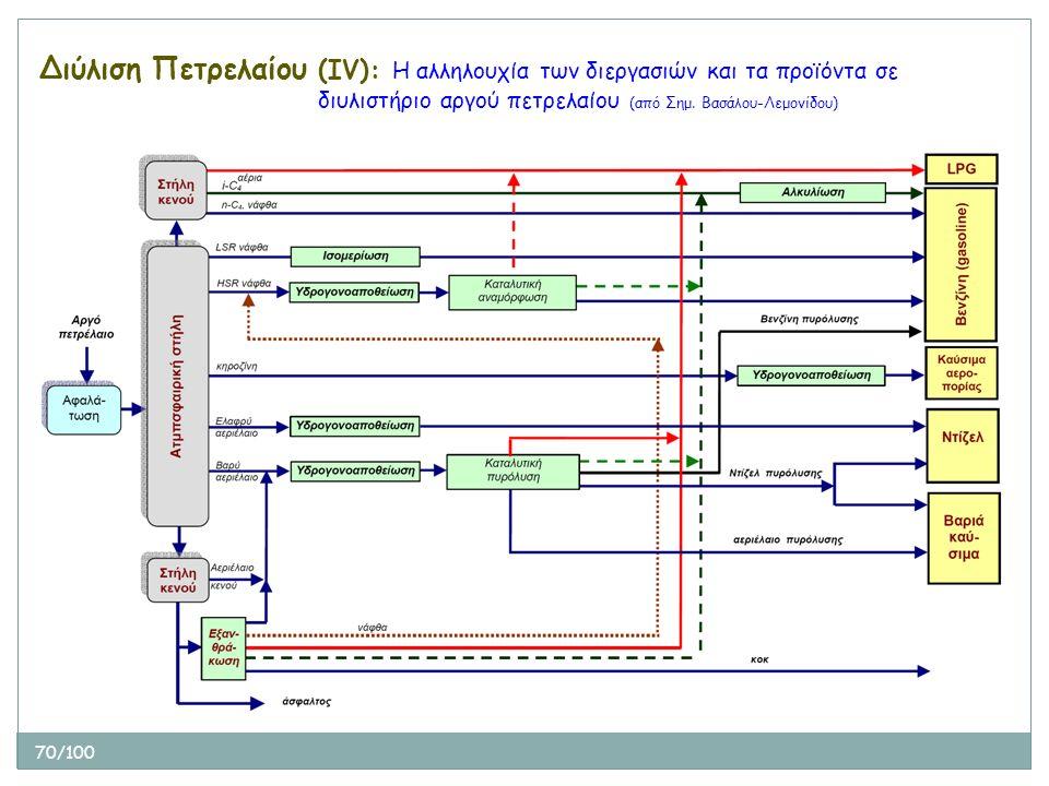 70/100 Διύλιση Πετρελαίου (ΙV): Η αλληλουχία των διεργασιών και τα προϊόντα σε διυλιστήριο αργού πετρελαίου (από Σημ. Βασάλου-Λεμονίδου)