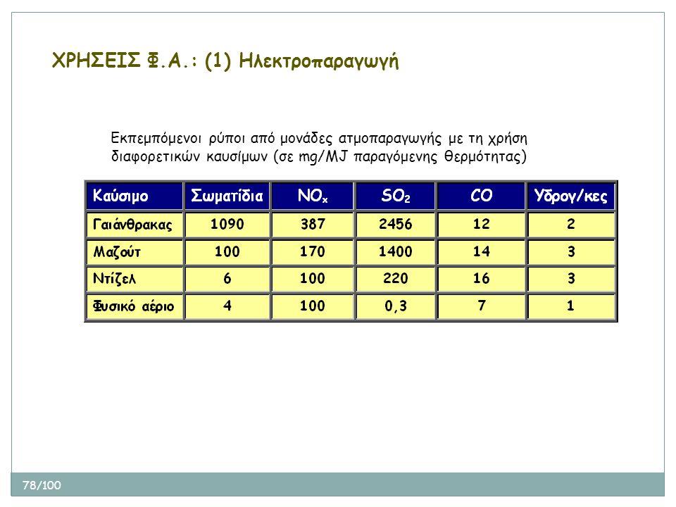 78/100 Εκπεμπόμενοι ρύποι από μονάδες ατμοπαραγωγής με τη χρήση διαφορετικών καυσίμων (σε mg/MJ παραγόμενης θερμότητας) ΧΡΗΣΕΙΣ Φ.Α.: (1) Ηλεκτροπαραγ