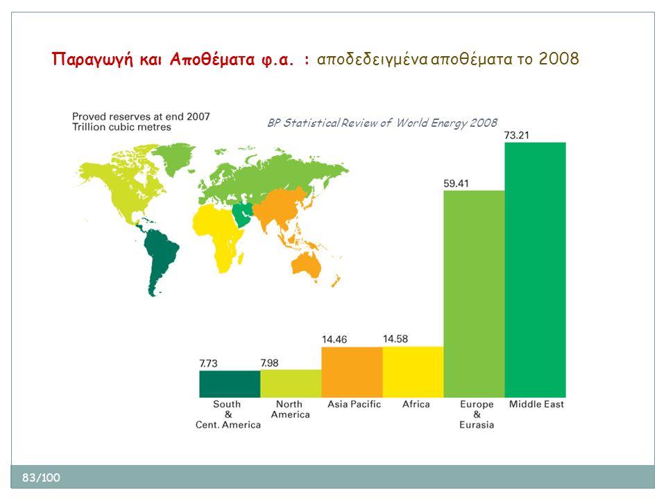 83/100 Παραγωγή και Αποθέματα φ.α. : αποδεδειγμένα αποθέματα το 2008 BP Statistical Review of World Energy 2008