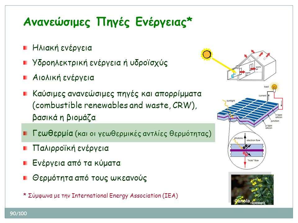 90/100 * Σύμφωνα με την International Energy Association (IEA) Ηλιακή ενέργεια Υδροηλεκτρική ενέργεια ή υδροϊσχύς Αιολική ενέργεια Καύσιμες ανανεώσιμε