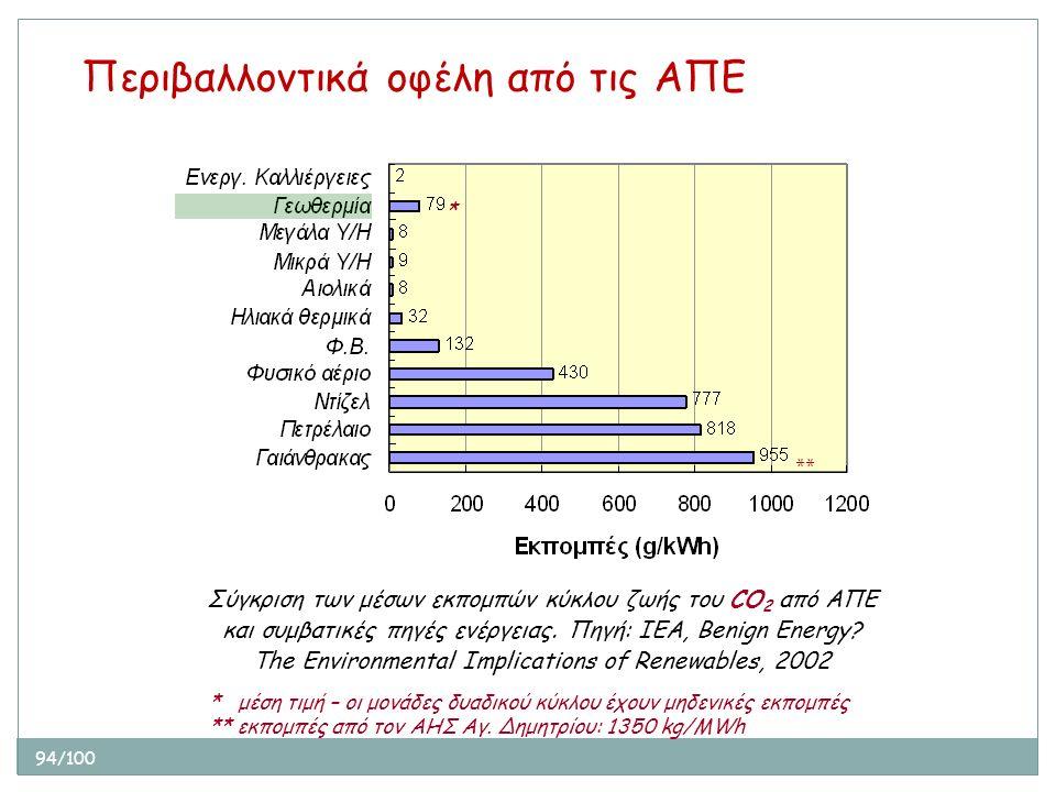 94/100 Σύγκριση των μέσων εκπομπών κύκλου ζωής του CO 2 από ΑΠΕ και συμβατικές πηγές ενέργειας. Πηγή: ΙΕΑ, Benign Energy? The Environmental Implicatio