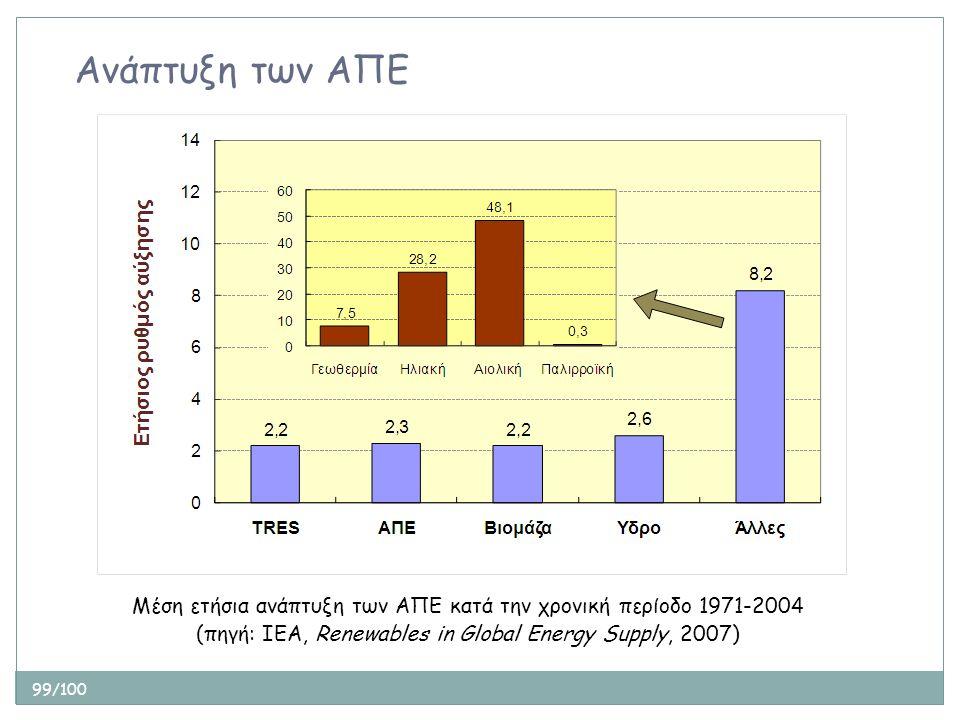99/100 Ανάπτυξη των ΑΠΕ Μέση ετήσια ανάπτυξη των ΑΠΕ κατά την χρονική περίοδο 1971-2004 (πηγή: ΙΕΑ, Renewables in Global Energy Supply, 2007)