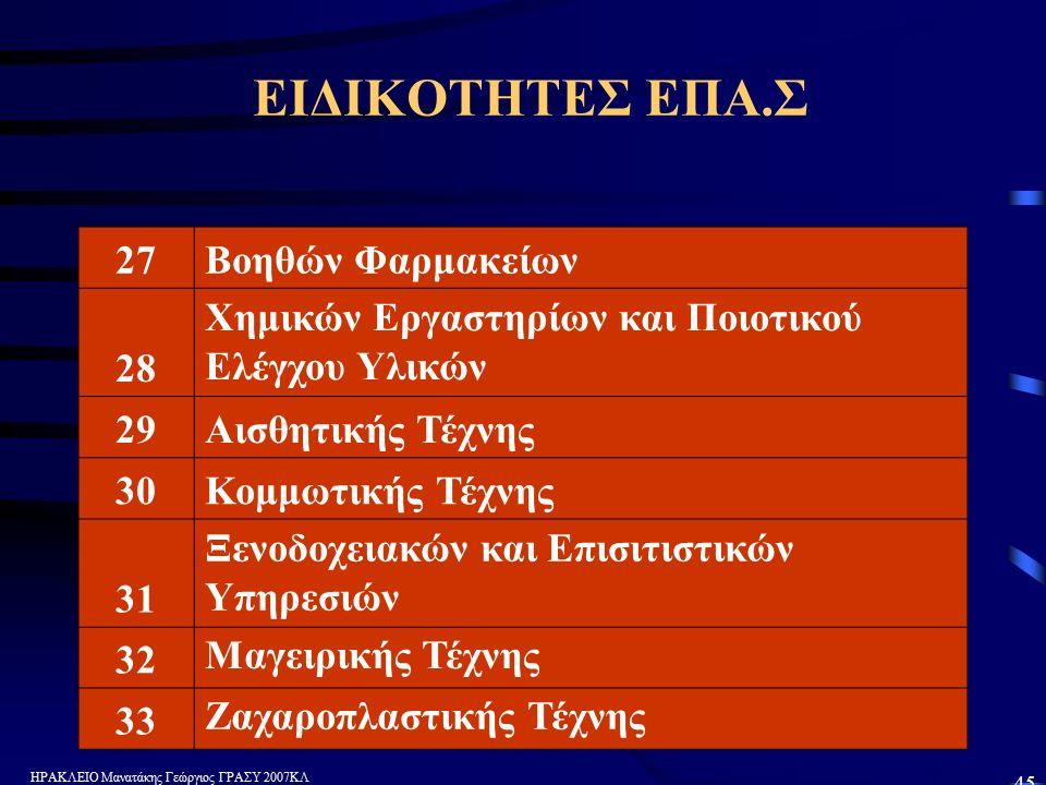 ΗΡΑΚΛΕΙΟ Μανατάκης Γεώργιος ΓΡΑΣΥ 2007ΚΛ 45 ΕΙΔΙΚΟΤΗΤΕΣ ΕΠΑ.Σ 27Βοηθών Φαρμακείων 28 Χημικών Εργαστηρίων και Ποιοτικού Ελέγχου Υλικών 29Αισθητικής Τέχνης 30Κομμωτικής Τέχνης 31 Ξενοδοχειακών και Επισιτιστικών Υπηρεσιών 32 Μαγειρικής Τέχνης 33 Ζαχαροπλαστικής Τέχνης