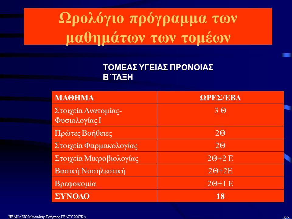 ΗΡΑΚΛΕΙΟ Μανατάκης Γεώργιος ΓΡΑΣΥ 2007ΚΛ 52 Ωρολόγιο πρόγραμμα των μαθημάτων των τομέων ΤΟΜΕΑΣ ΥΓΕΙΑΣ ΠΡΟΝΟΙΑΣ Β΄ΤΑΞΗ ΜΑΘΗΜΑΩΡΕΣ/ΕΒΔ Στοιχεία Ανατομίας- Φυσιολογίας Ι 3 Θ Πρώτες Βοήθειες2Θ Στοιχεία Φαρμακολογίας2Θ Στοιχεία Μικροβιολογίας2Θ+2 Ε Βασική Νοσηλευτική2Θ+2Ε Βρεφοκομία2Θ+1 Ε ΣΥΝΟΛΟ18