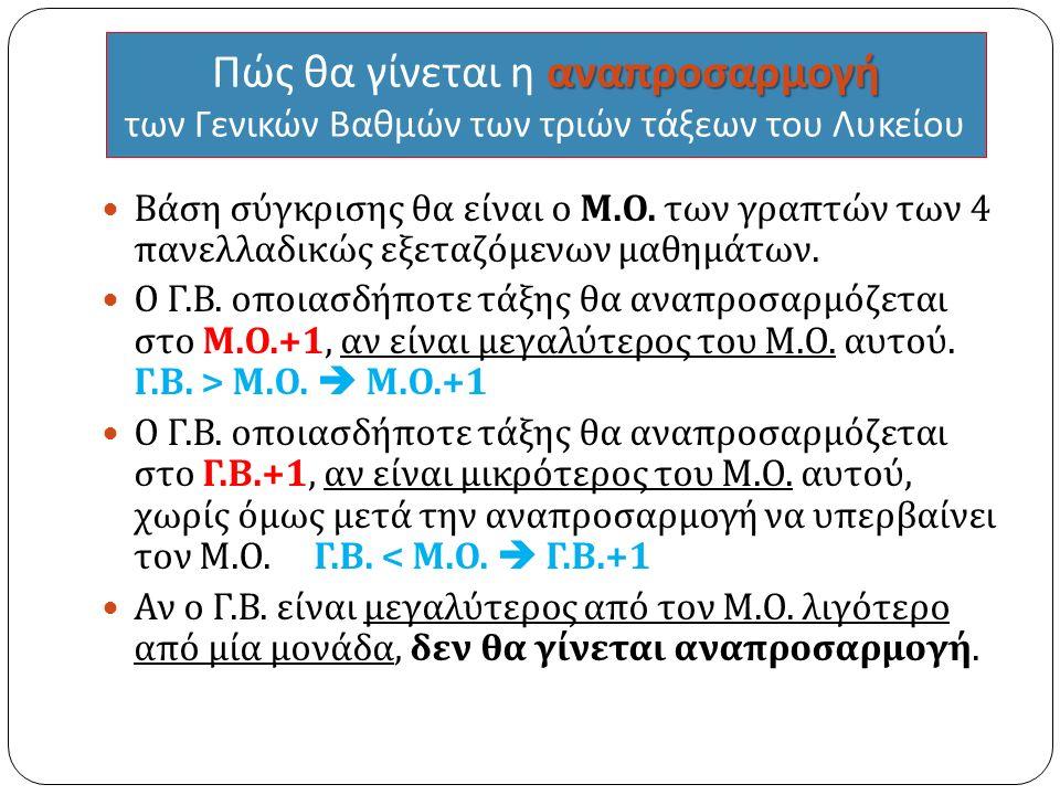 αναπροσαρμογή Πώς θα γίνεται η αναπροσαρμογή των Γενικών Βαθμών των τριών τάξεων του Λυκείου Βάση σύγκρισης θα είναι ο Μ.