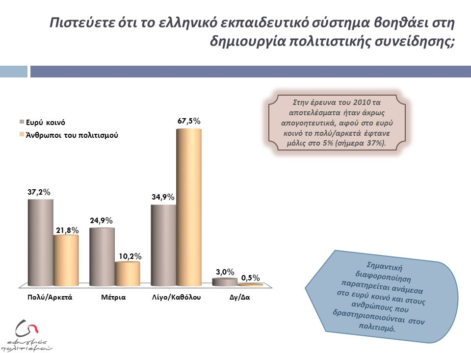 Πιστεύετε ότι το ελληνικό εκπαιδευτικό σύστημα βοηθάει στη δημιουργία πολιτιστικής συνείδησης; Στην έρευνα του 2010 τα α π οτελέσματα ήταν άκρως α π ογοητευτικά, αφού στο ευρύ κοινό το π ολύ / αρκετά έφτανε μόλις στο 5% ( σήμερα 37%).