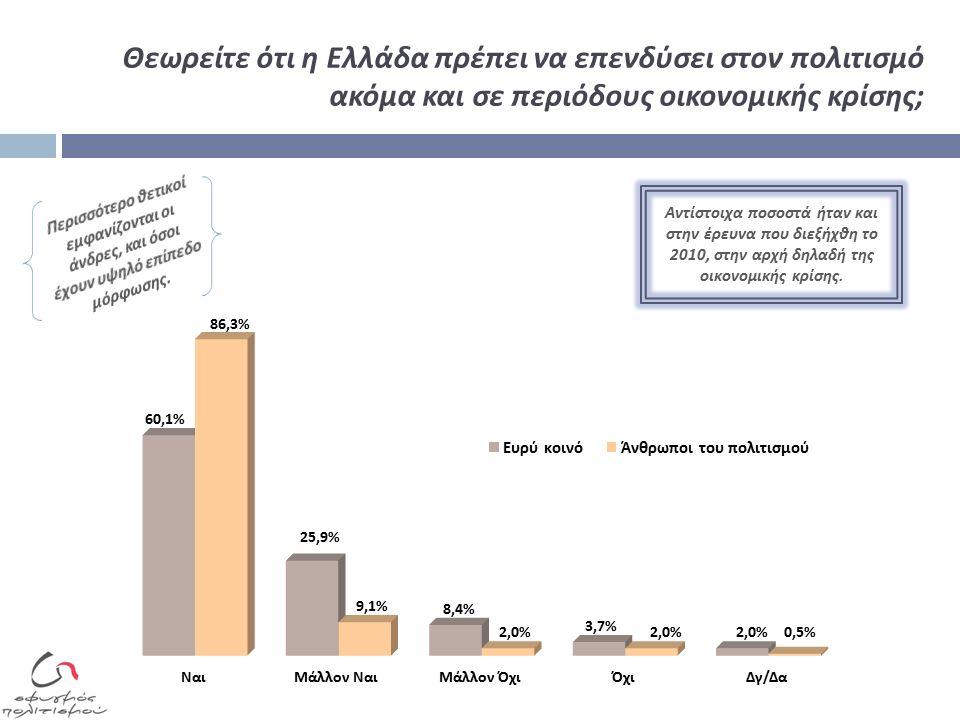 Θεωρείτε ότι η Ελλάδα πρέπει να επενδύσει στον πολιτισμό ακόμα και σε περιόδους οικονομικής κρίσης ; Αντίστοιχα ποσοστά ήταν και στην έρευνα που διεξήχθη το 2010, στην αρχή δηλαδή της οικονομικής κρίσης.