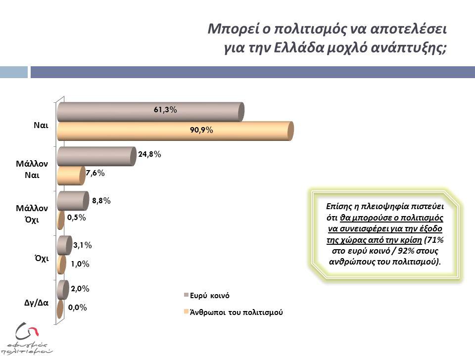 Μπορεί ο πολιτισμός να αποτελέσει για την Ελλάδα μοχλό ανάπτυξης ; Επίσης η πλειοψηφία πιστεύει ότι θα μπορούσε ο πολιτισμός να συνεισφέρει για την έξοδο της χώρας από την κρίση (71% στο ευρύ κοινό / 92% στους ανθρώπους του πολιτισμού ).