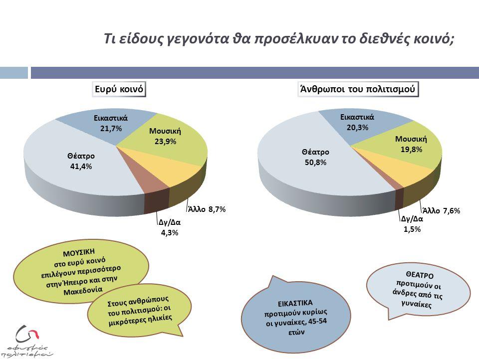 Τι είδους γεγονότα θα προσέλκυαν το διεθνές κοινό; ΘΕΑΤΡΟ π ροτιμούν οι άνδρες α π ό τις γυναίκες ΕΙΚΑΣΤΙΚΑ π ροτιμούν κυρίως οι γυναίκες, 45-54 ετών ΜΟΥΣΙΚΗ στο ευρύ κοινό ε π ιλέγουν π ερισσότερο στην Ή π ειρο και στην Μακεδονία Στους ανθρώ π ους του π ολιτισμού : οι μικρότερες ηλικίες