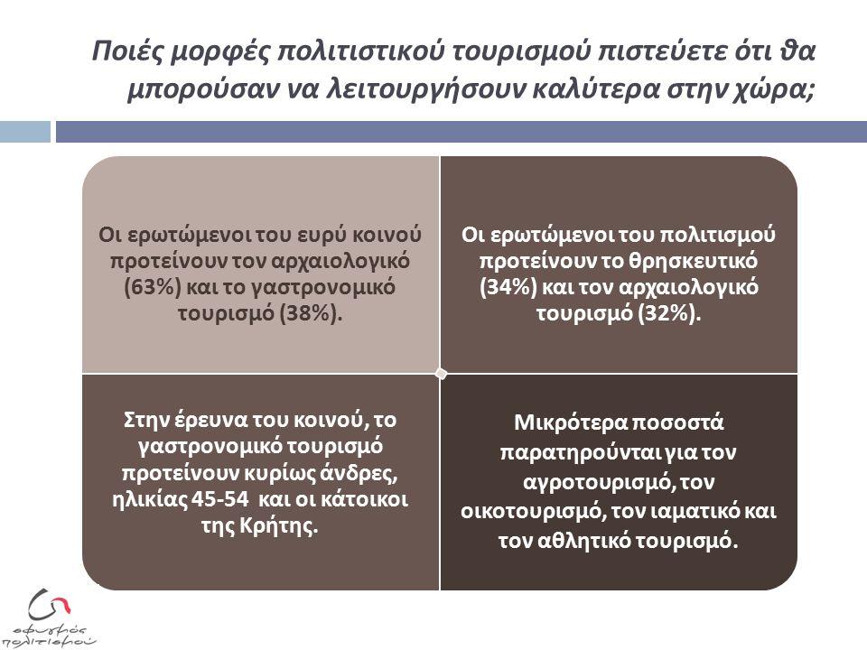 Ποιές μορφές πολιτιστικού τουρισμού πιστεύετε ότι θα μπορούσαν να λειτουργήσουν καλύτερα στην χώρα; Οι ερωτώμενοι του ευρύ κοινού π ροτείνουν τον αρχαιολογικό (63%) και το γαστρονομικό τουρισμό (38%).