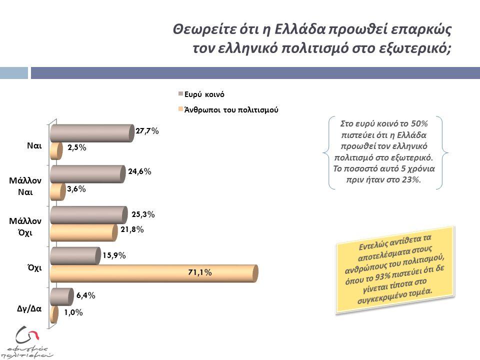 Θεωρείτε ότι η Ελλάδα προωθεί επαρκώς τον ελληνικό πολιτισμό στο εξωτερικό; Στο ευρύ κοινό το 50% πιστεύει ότι η Ελλάδα προωθεί τον ελληνικό πολιτισμό στο εξωτερικό.