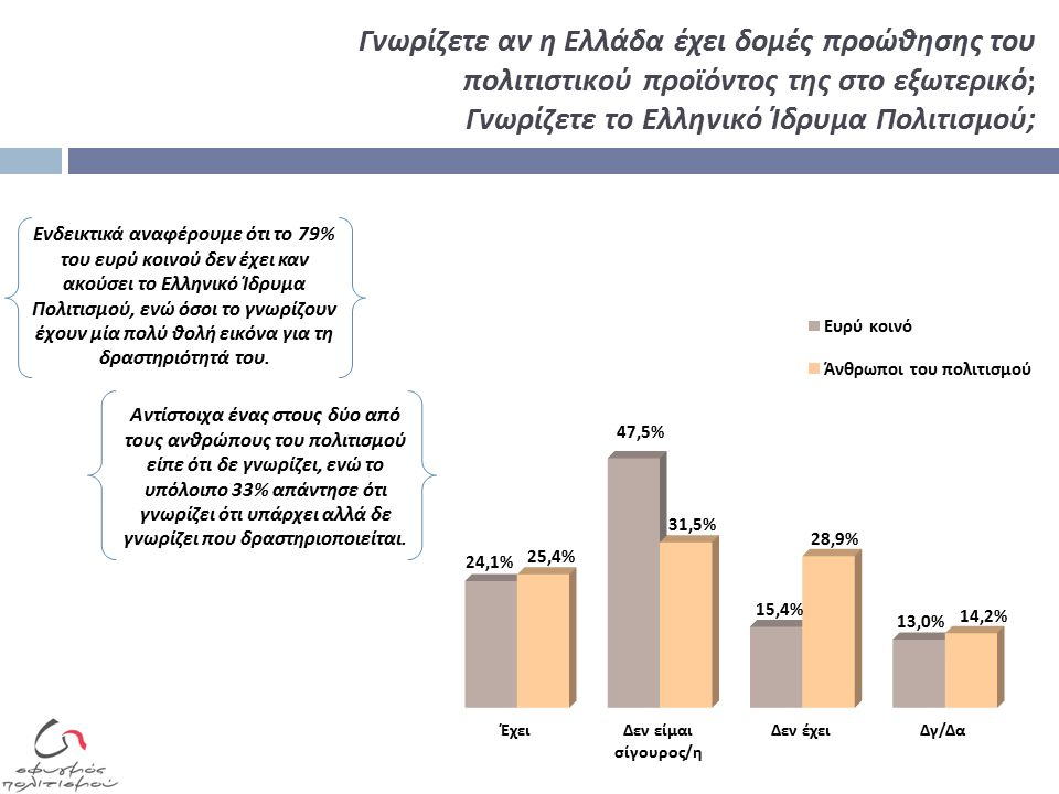 Γνωρίζετε αν η Ελλάδα έχει δομές προώθησης του πολιτιστικού προϊόντος της στο εξωτερικό; Γνωρίζετε το Ελληνικό Ίδρυμα Πολιτισμού; Αντίστοιχα ένας στους δύο από τους ανθρώπους του πολιτισμού είπε ότι δε γνωρίζει, ενώ το υπόλοιπο 33% απάντησε ότι γνωρίζει ότι υπάρχει αλλά δε γνωρίζει που δραστηριοποιείται.