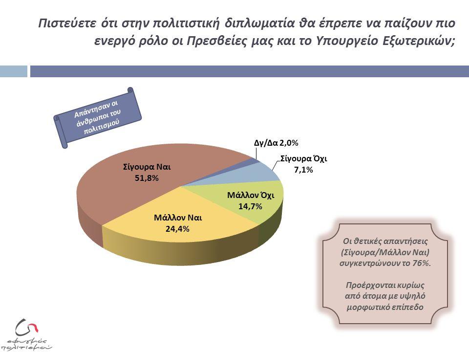 Πιστεύετε ότι στην πολιτιστική διπλωματία θα έπρεπε να παίζουν πιο ενεργό ρόλο οι Πρεσβείες μας και το Υπουργείο Εξωτερικών ; Οι θετικές α π αντήσεις ( Σίγουρα / Μάλλον Ναι ) συγκεντρώνουν το 76%.