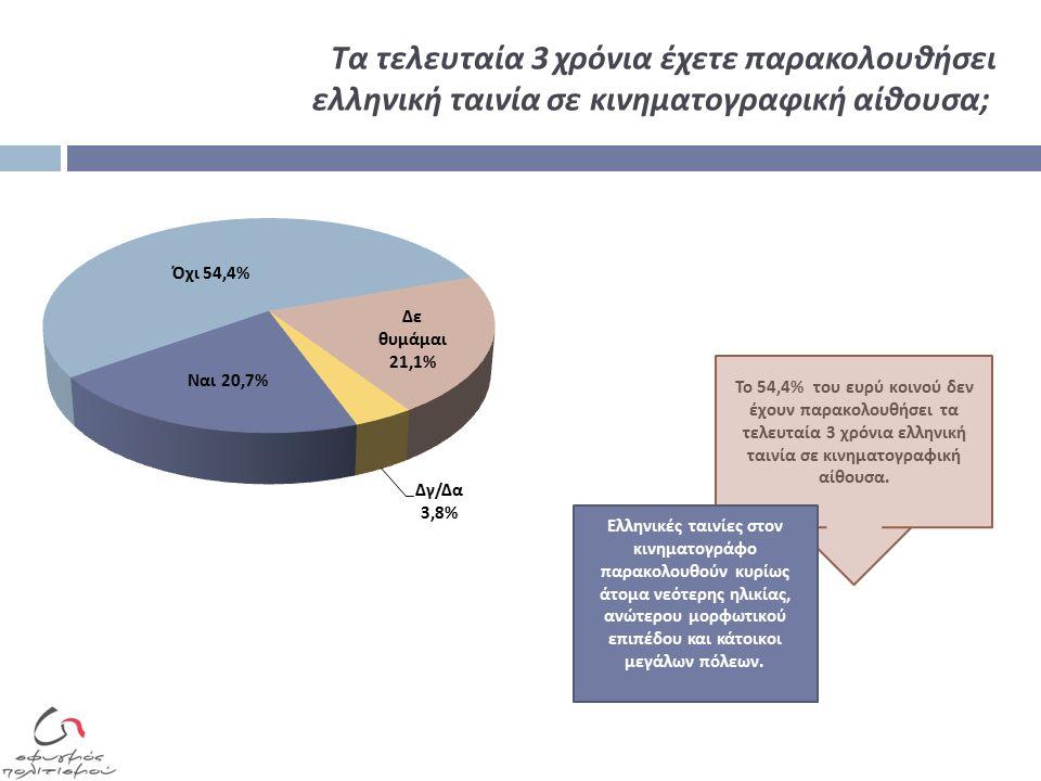 Τα τελευταία 3 χρόνια έχετε παρακολουθήσει ελληνική ταινία σε κινηματογραφική αίθουσα ; Το 54,4% του ευρύ κοινού δεν έχουν π αρακολουθήσει τα τελευταία 3 χρόνια ελληνική ταινία σε κινηματογραφική αίθουσα.