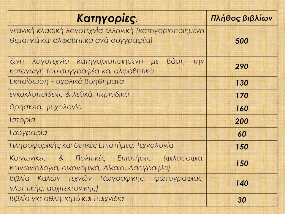 Κατηγορίες : Πλήθος βιβλίων νεανική κλασική λογοτεχνία ελληνική (κατηγοριοποιημένη θεματικά και αλφαβητικά ανά συγγραφέα) 500 ξένη λογοτεχνία κατηγοριοποιημένη με βάση την καταγωγή του συγγραφέα και αλφαβητικά 290 Εκπαίδευση - σχολικά βοηθήματα 130 εγκυκλοπαίδειες & λεξικά, περιοδικά 170 θρησκεία, ψυχολογία 160 Ιστορία 200 Γεωγραφία 60 Πληροφορικής και θετικές Επιστήμες, Τεχνολογία 150 Κοινωνικές & Πολιτικές Επιστήμες (φιλοσοφία, κοινωνιολογία, οικονομικά, Δίκαιο, Λαογραφία) 150 βιβλία Καλών Τεχνών (ζωγραφικής, φωτογραφίας, γλυπτικής, αρχιτεκτονικής) 140 βιβλία για αθλητισμό και παιχνίδια 30