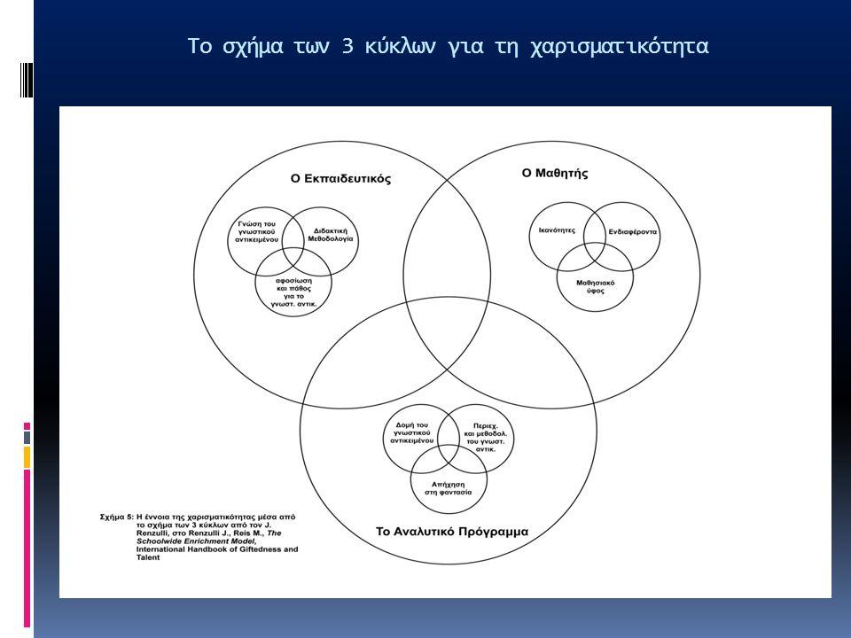 Το σχήμα των 3 κύκλων για τη χαρισματικότητα