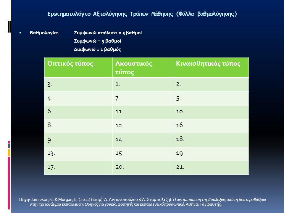 Ερωτηματολόγιο Αξιολόγησης Τρόπων Μάθησης (Φύλλο βαθμολόγησης)  Βαθμολογία: Συμφωνώ απόλυτα = 5 βαθμοί Συμφωνώ = 3 βαθμοί Διαφωνώ = 1 βαθμός Πηγή: Jamieson, C.