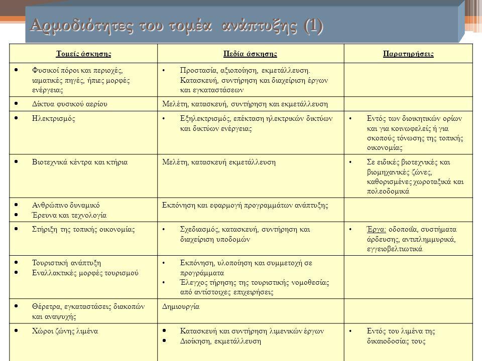 Αρμοδιότητες του τομέα ανάπτυξης (1) Τομείς άσκησηςΠεδία άσκησηςΠαρατηρήσεις  Φυσικοί πόροι και περιοχές, ιαματικές πηγές, ήπιες μορφές ενέργειας Προ