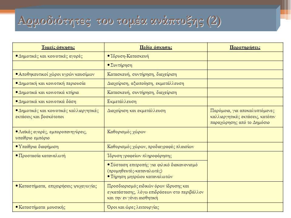 Αρμοδιότητες του τομέα ανάπτυξης (2) Τομείς άσκησηςΠεδία άσκησηςΠαρατηρήσεις  Δημοτικές και κοινοτικές αγορές  Ίδρυση-Κατασκευή  Συντήρηση  Αποθηκ