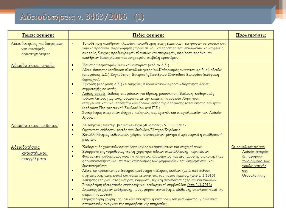 Αδειοδοτήσεις ν. 3463/2006 (1) Αδειοδοτήσεις ν. 3463/2006 (1) Τομείς άσκησηςΠεδία άσκησηςΠαρατηρήσεις Αδειοδοτήσεις για διαφήμιση και συναφείς δραστηρ