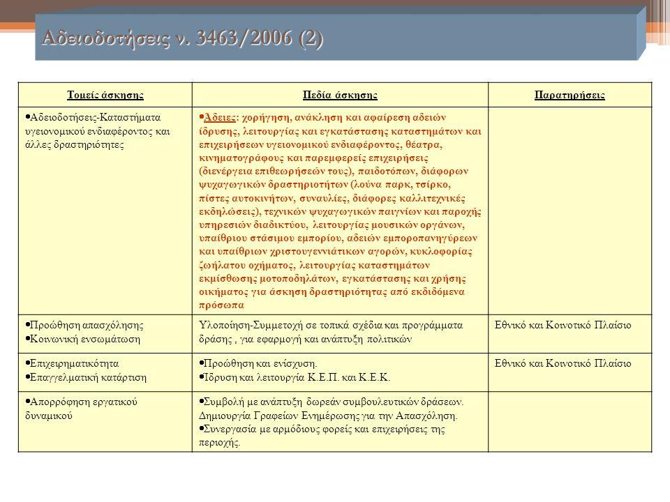 Αδειοδοτήσεις ν. 3463/2006 (2) Τομείς άσκησηςΠεδία άσκησηςΠαρατηρήσεις  Αδειοδοτήσεις-Καταστήματα υγειονομικού ενδιαφέροντος και άλλες δραστηριότητες