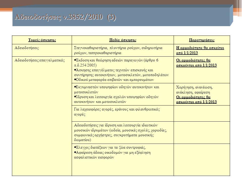Αδειοδοτήσεις ν.3852/2010 (3) Τομείς άσκησηςΠεδία άσκησηςΠαρατηρήσεις ΑδειοδοτήσειςΣτεγνοκαθαριστήρια, πλυντήρια ρούχων, σιδηρωτήρια ρούχων, ταπητοκαθ