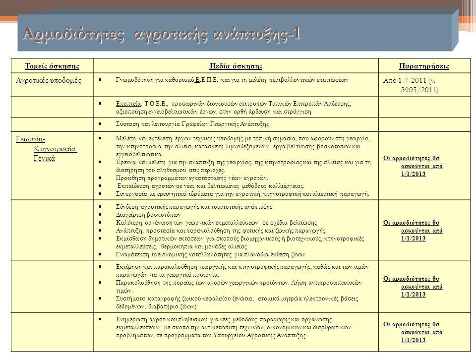 Αρμοδιότητες αγροτικής ανάπτυξης-1 Τομείς άσκησηςΠεδία άσκησηςΠαρατηρήσεις Αγροτικές υποδομές  Γνωμοδότηση για καθορισμό Β.Ε.Π.Ε. και για τη μελέτη π