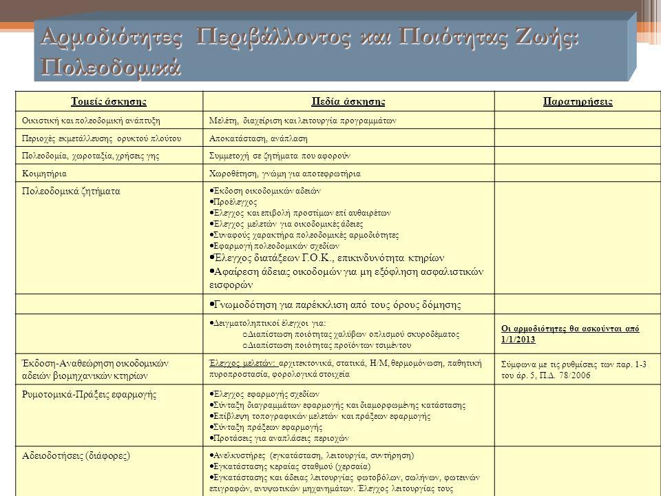 Αρμοδιότητες Περιβάλλοντος και Ποιότητας Ζωής: Πολεοδομικά Τομείς άσκησηςΠεδία άσκησηςΠαρατηρήσεις Οικιστική και πολεοδομική ανάπτυξηΜελέτη, διαχείρισ
