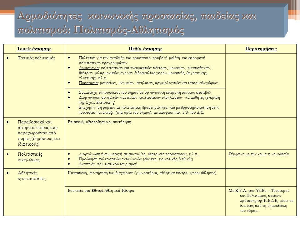 Αρμοδιότητες κοινωνικής προστασίας, παιδείας και πολιτισμού: Πολιτισμός-Αθλητισμός Τομείς άσκησηςΠεδία άσκησηςΠαρατηρήσεις  Τοπικός πολιτισμός  Πολι
