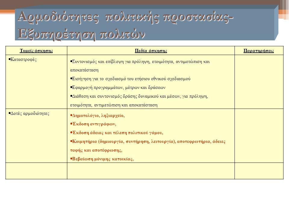 Αρμοδιότητες πολιτικής προστασίας- Εξυπηρέτηση πολιτών Τομείς άσκησηςΠεδία άσκησηςΠαρατηρήσεις  Καταστροφές  Συντονισμός και επίβλεψη για πρόληψη, ε